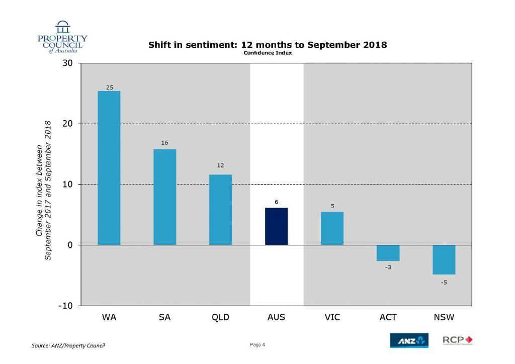 ANZ PCA national shift in sentiment